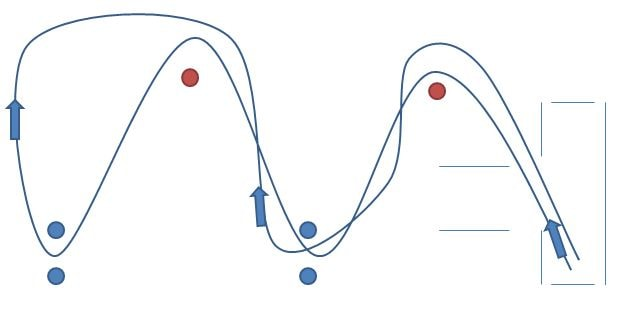Lågfartsbana 1 vid MC-uppkörningen